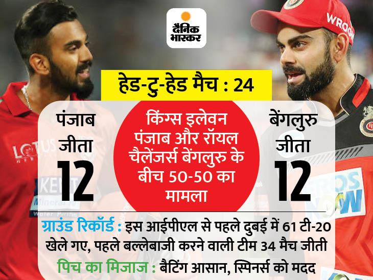 लोकेश राहुल के IPL में 2 हजार रन पूरे, ऐसा करने वाले 20वें भारतीय; मयंक के साथ 50+ रन की ओपनिंग पार्टनरशिप हुई MediaWinii 25/02/2021