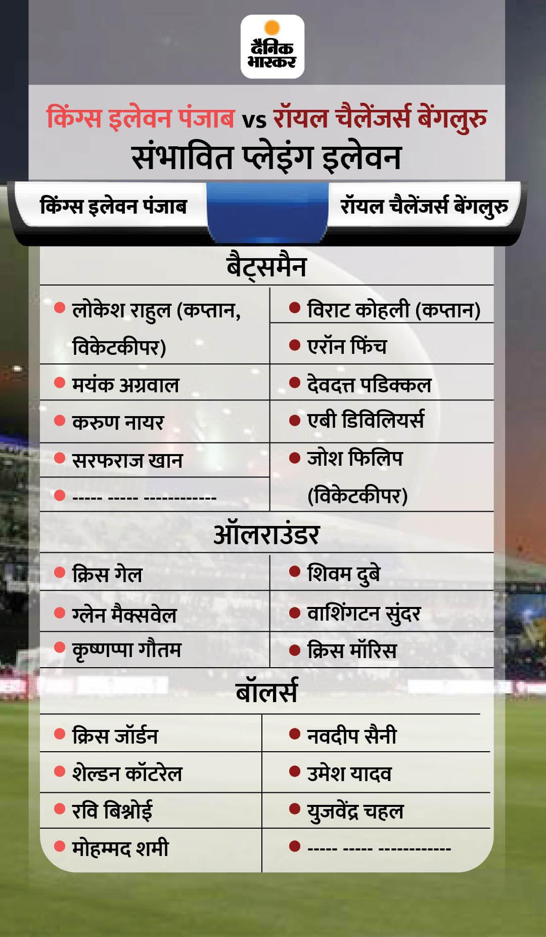 इस सीजन में पंजाब एक मैच हारी और बेंगलुरु एक जीत चुकी, किंग्स इलेवन के कोच कुंबले बोले- कोहली एंड टीम को रोकने की पूरी तैयारी