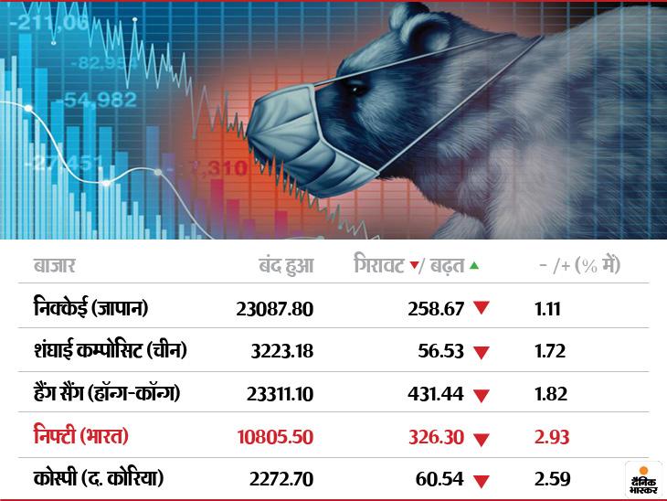 नैस्डैक 0.43 फीसदी की गिरावट के साथ 46 अंक नीचे और एसएंडपी 0.34 फीसदी की गिरावट के साथ 11 अंक नीचे खुला। - Dainik Bhaskar