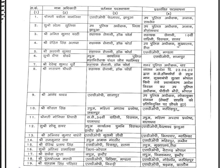 इसके अलावा 71 डीएसपी और एसडीओपी लेवल के अफसरों के तबादले किए गए हैं।