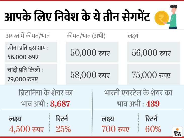निवेश करना हो तो ये है मौका, सोना 6 हजार और चांदी 21 हजार रुपए के डिस्काउंट पर, ये शेयर भी हैं सस्ते भाव पर बिजनेस,Business - Dainik Bhaskar