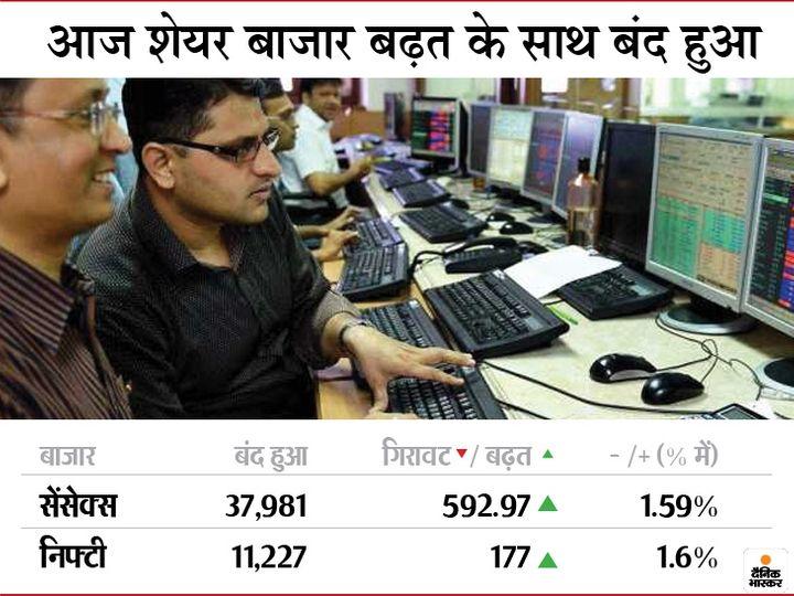 सोमवार को कारोबार के पहले दिन बीएसई 592.97 अंक ऊपर 37,981.63 पर और निफ्टी 177.30 अंकों की बढ़त के साथ 11,227.55 पर बंद हुआ।