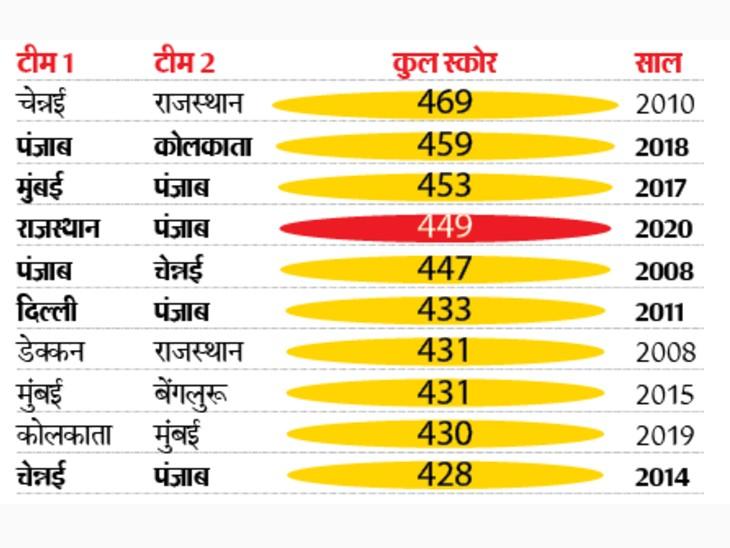 राजस्थान और पंजाब के बीच मैच में 449 रन बने पर, मैच में सबसे ज्यादा रन का रिकॉर्ड नहीं टूटा।