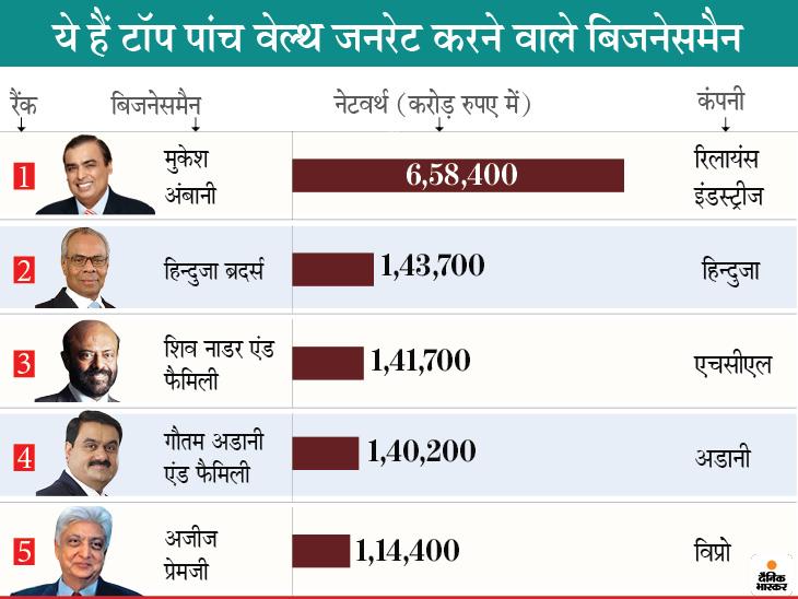 पिछले 6 महीनों से हर घंटे 90 करोड़ रुपए कमा रहे हैं मुकेश अंबानी; हुरुन इंडिया रिच लिस्ट में पहली पोजीशन पर बिजनेस,Business - Dainik Bhaskar