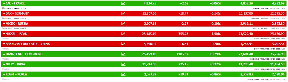 इस समय यूके का FTSE और फ्रांस का CAC को छोड़कर मैक्सिको का IPC, जर्मनी का DAX और रूस का MICEX सभी गिरावट में कारोबार कर रहे हैं।