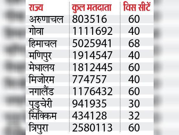 वोटर संख्या इन राज्यों में पिछले चुनावों के आंकड़े पर आधारित है। (स्रोत : निर्वाचन आयोग)