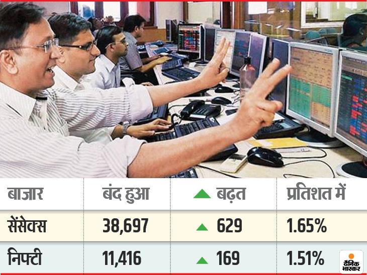 बीएसई सेंसेक्स और निफ्टी शानदार बढ़त के साथ बंद, निफ्टी बैंक इंडेक्स में भी रही 794 अंकों की बढ़त, इंडसइंड बैंक के शेयर में 12% की तेजी|बिजनेस,Business - Dainik Bhaskar