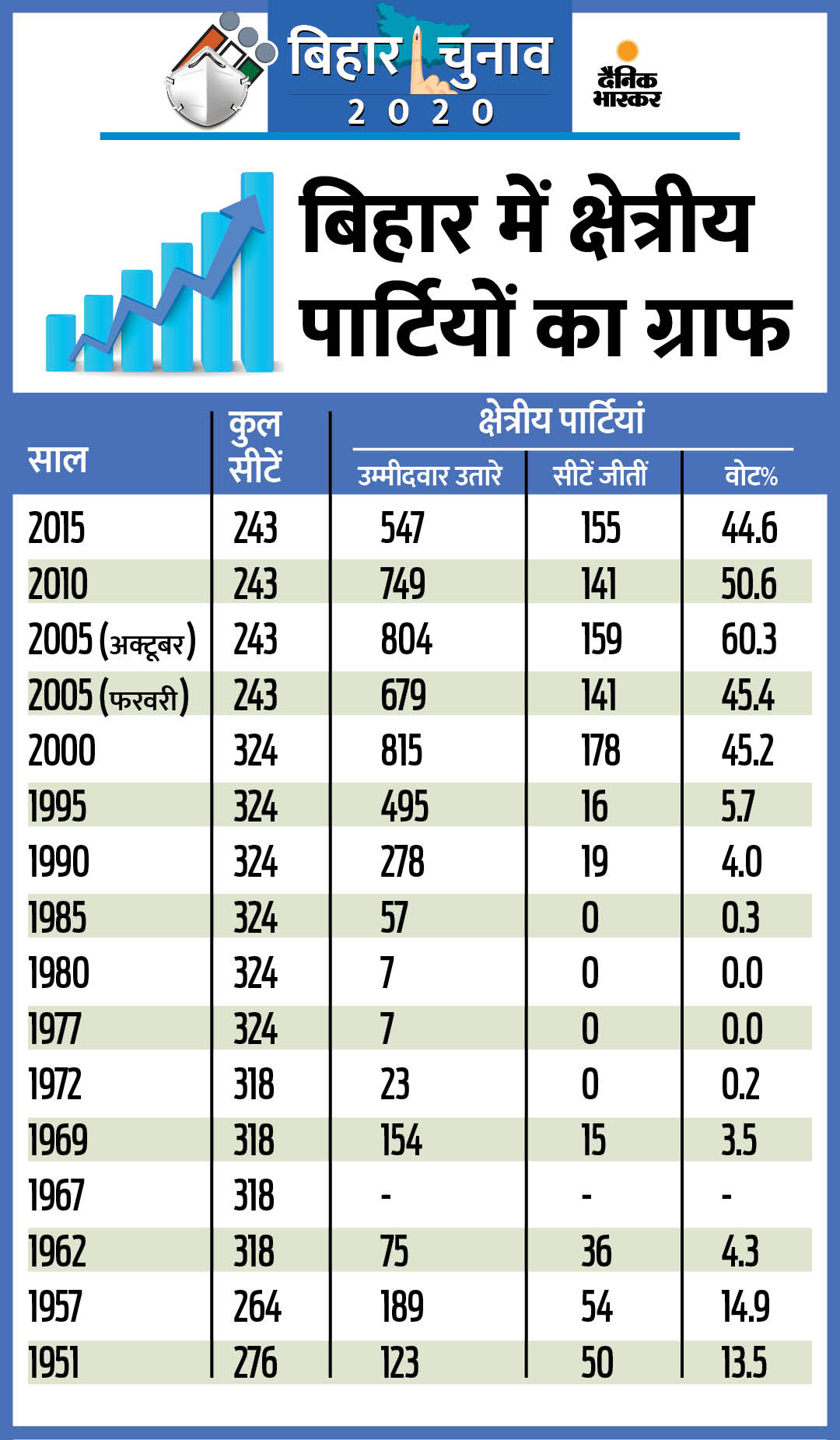 भाजपा यहां कभी 100 का आंकड़ा पार नहीं कर सकी; पिछले 5 चुनाव से क्षेत्रीय पार्टियां ही किंग या किंगमेकर बनीं