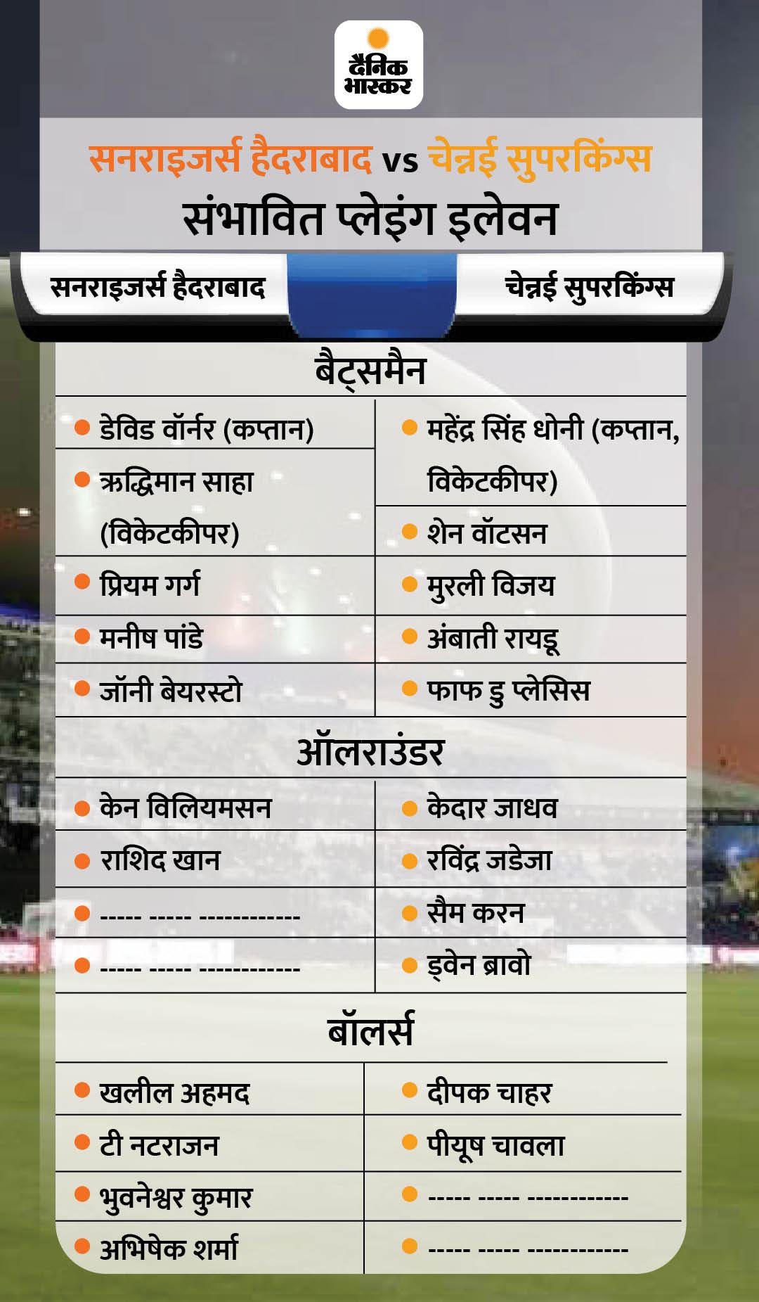 चेन्नई सुपर किंग्स में रायडू की वापसी संभव, ब्रावो के लिए मुश्किलें; सनराइजर्स हैदराबाद में विजय शंकर भी कमबैक कर सकते हैं