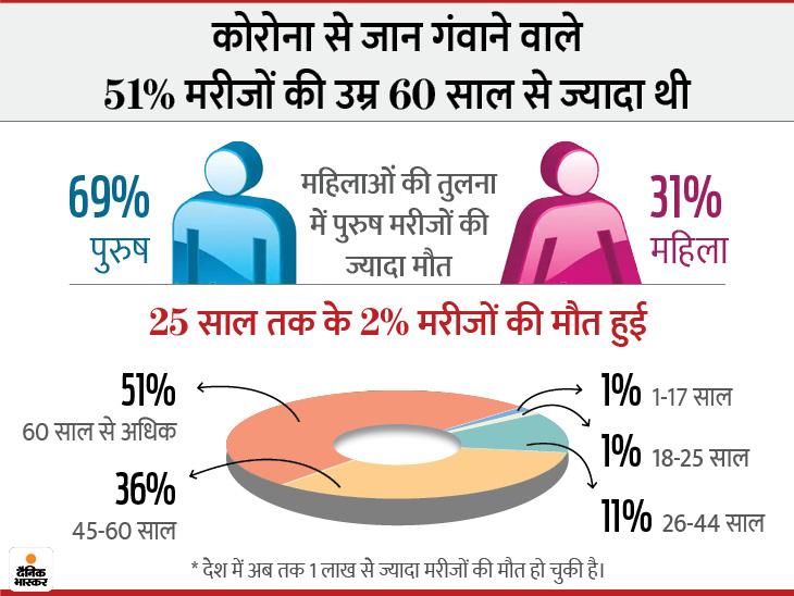 संक्रमण से अब तक 69% पुरुष मरीजों की मौत हुई, सबसे ज्यादा 60 साल से अधिक उम्र के बुजुर्गों ने दम तोड़ा; मरीजों का आंकड़ा 65 लाख के पार|देश,National - Dainik Bhaskar
