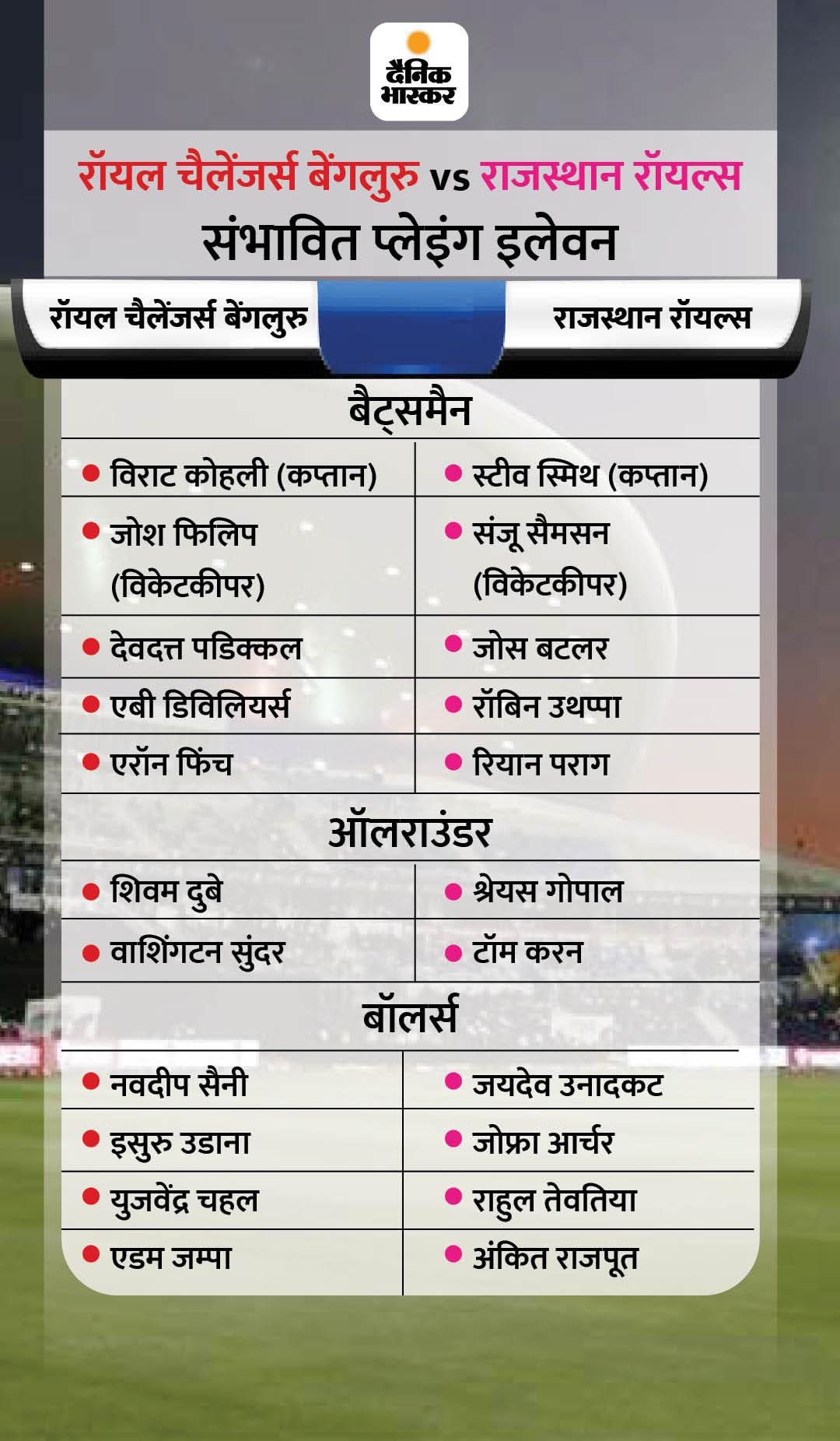 पहले राजस्थान का मुकाबला बेंगलुरु से, शाम को दिल्ली से भिड़ेगी कोलकाता; सीजन में चारों टीम 3 में से 2-2 मैच जीत चुकीं