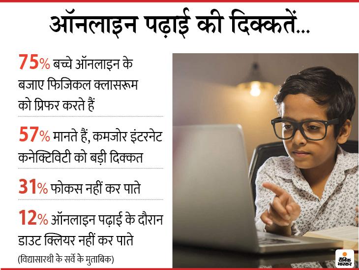 31 फीसदी बच्चों ने कहा कि, वे ऑनलाइन पढ़ाई के दौरान फोकस नहीं कर पाते।