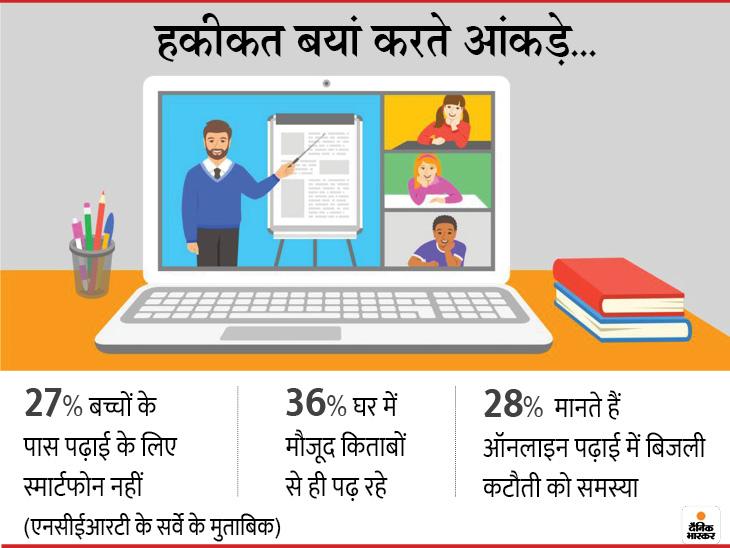 एनसीईआरटी के सर्वे में भी यह सामने आ चुका है कि 27 फीसदी बच्चों के पास न स्मार्टफोन है और न ही लैपटॉप।