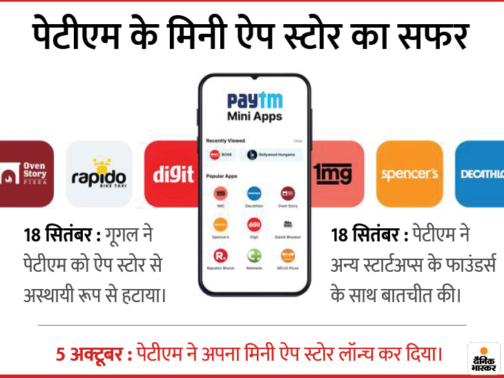पेटीएम की गूगल को चुनौती; अपना मिनी ऐप स्टोर लॉन्च किया, 300 से ज्यादा कंपनियों ने जॉइन किया|बिजनेस,Business - Dainik Bhaskar