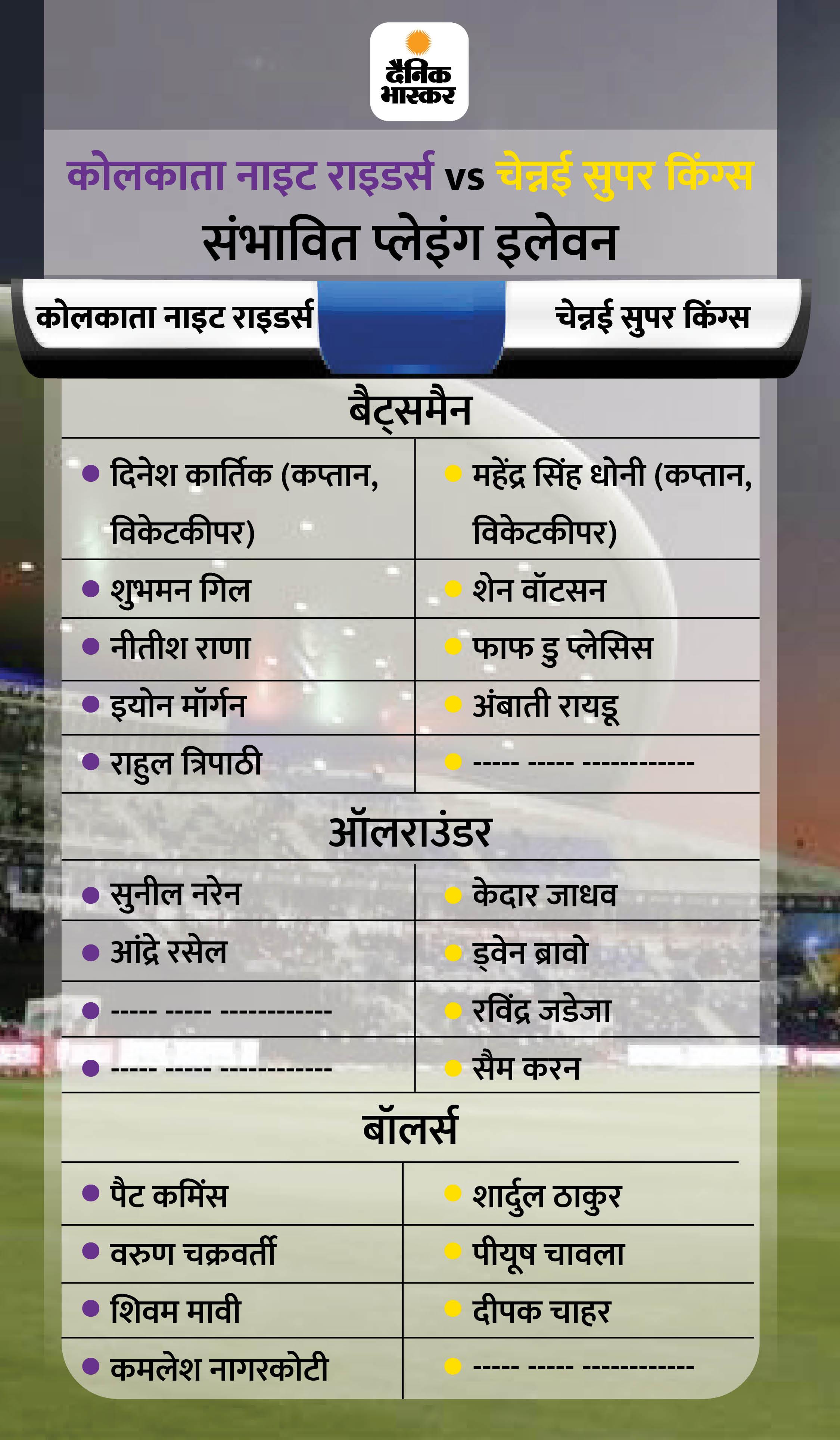 पॉइंट टेबल में अपनी पोजिशन सुधारने के लिए नाइट राइडर्स और सुपर किंग्स आमने-सामने; कोलकाता के खिलाफ पिछले 5 मुकाबलों में चेन्नई 3-2 से आगे