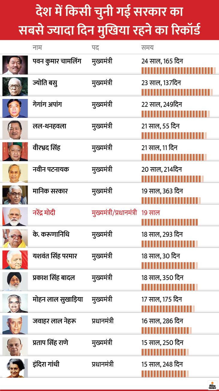 मोदी के सरकार में रहने का 20वां साल शुरू, देश में किसी चुनी गई सरकार के सबसे बड़े पद पर सबसे ज्यादा दिन काबिज रहने वालों में मोदी 8वें नंबर पर