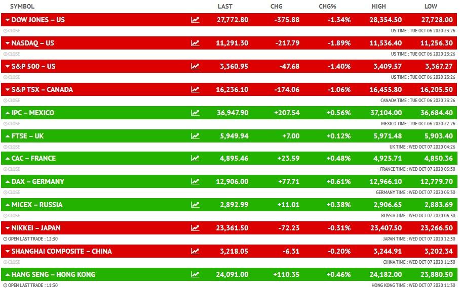 बीएसई सेंसेक्स 39,600 और निफ्टी 11,600 के स्तर पर, बैंकिंग और फाइनेंशियल शेयरों में गिरावट, बजाज फाइनेंस का शेयर 4% नीचे