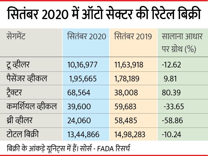 ऑटोमोबाइल की रिटेल बिक्री सितंबर में 10% नीचे, लेकिन फेस्टिव सीजन के चलते पैसेंजर व्हीकल की रिटेल बिक्री बढ़ी बिजनेस,Business - Dainik Bhaskar