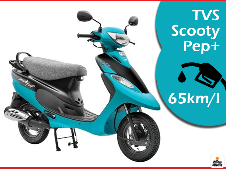 देश के सबसे ज्यादा माइलेज वाले 5 स्कूटर, ये 1 लीटर पेट्रोल में 65km तक दौड़ेंगे; अभी खरीदने पर कई ऑफर्स भी मिलेंगे