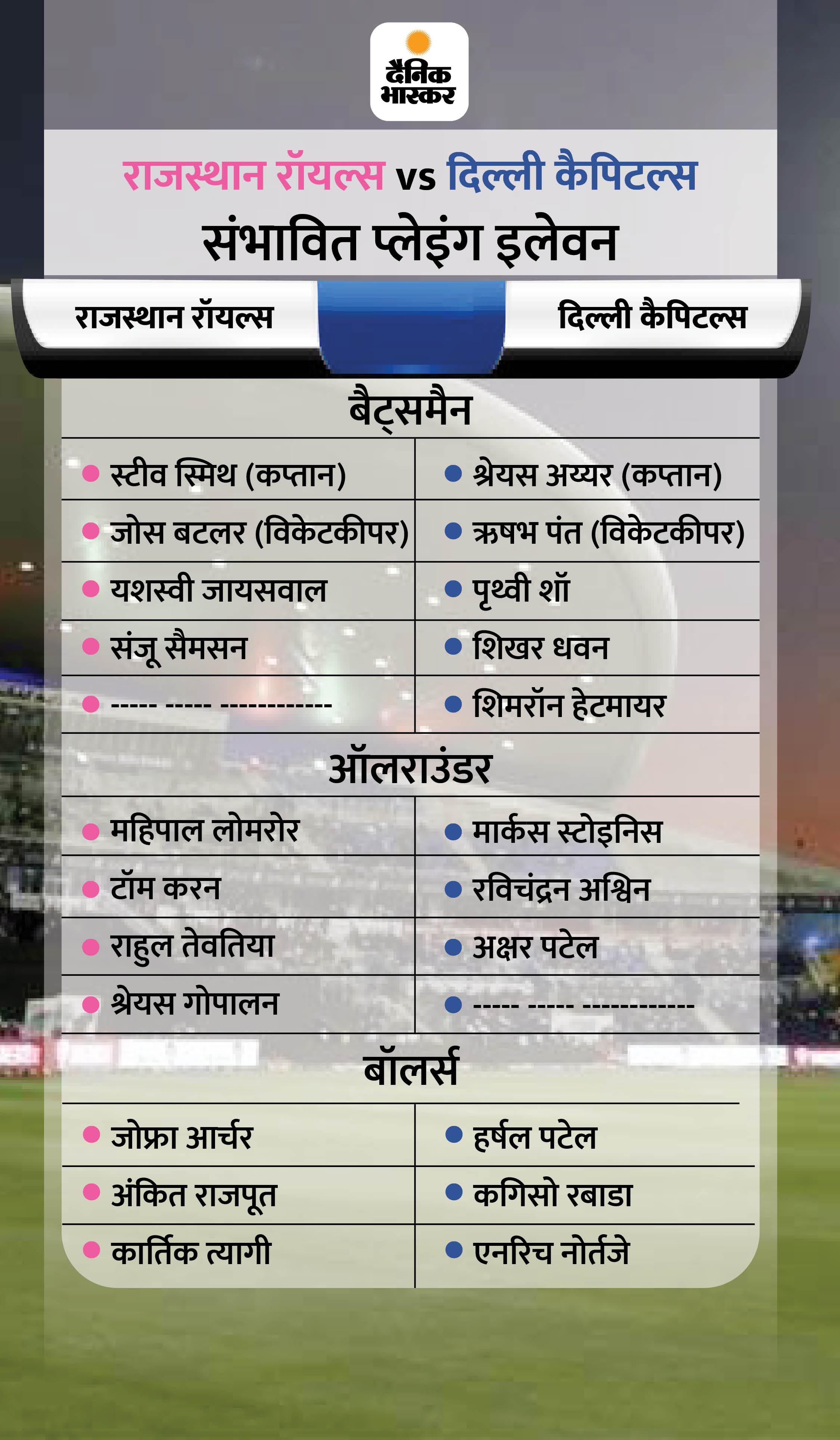 लगातार 3 हार के बाद शारजाह में लौटी राजस्थान रॉयल्स, दोनों मैच यहीं जीते; दिल्ली के पास पॉइंट्स टेबल में टॉप पर पहुंचने का मौका