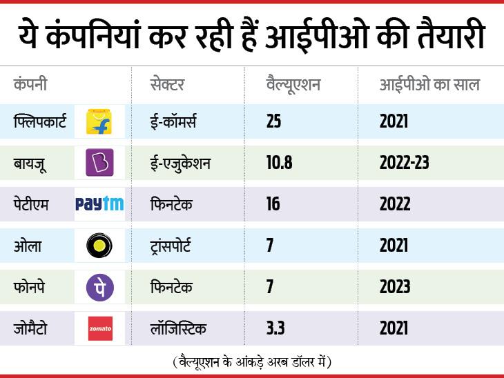 फ्लिपकार्ट, पेटीएम, जोमैटो, बिग बॉस्केट के साथ कई कंपनियां बना रही हैं आईपीओ की योजना, अगले साल से आ सकता है इश्यू|बिजनेस,Business - Dainik Bhaskar