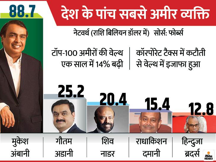 Forbes India Rich List 2020: 9 Businessmen enter in country's top-100 rich for the first time | सीरम इंस्टीट्यूट के सायरस पूनावाला पहली बार टॉप-10 में, मुकेश अंबानी लगातार 13वें साल देश के सबसे अमीर व्यक्ति