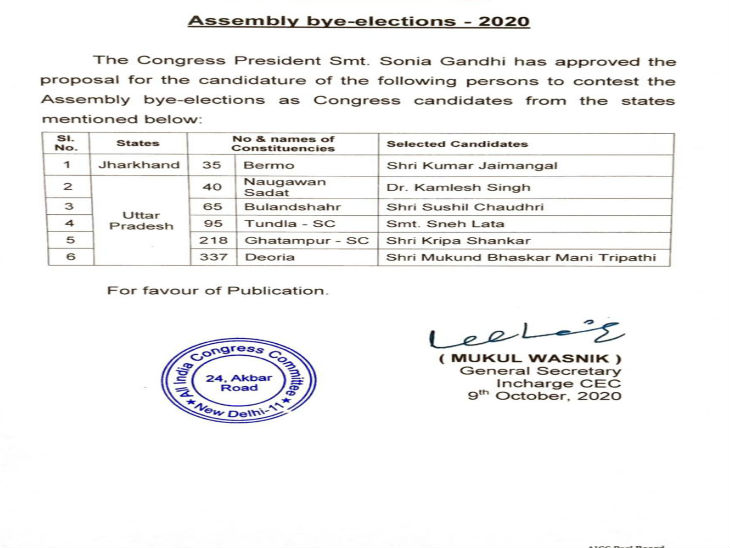 कांग्रेस ने उपचुनाव के लिए घोषित की उम्मीदवारों की सूची।
