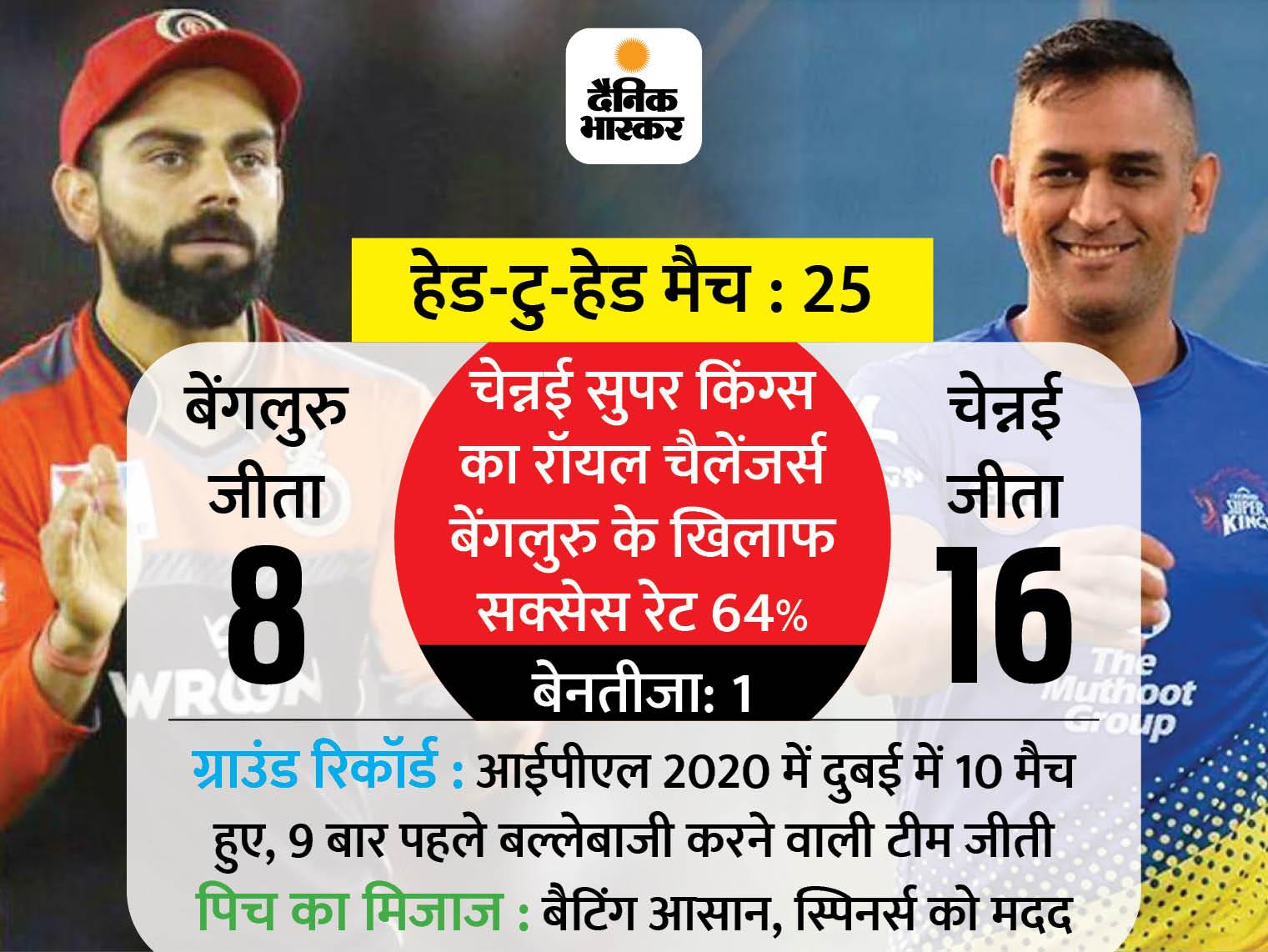 लगातार 4 मैच हारने के बाद किंग्स इलेवन पंजाब का मुकाबला कोलकाता से; शाम को धोनी और कोहली की टीम आमने-सामने