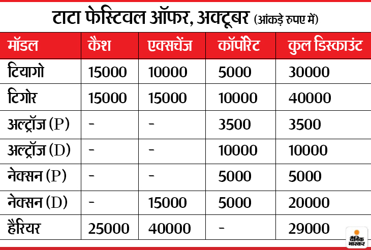 महिंद्रा 6 कारों पर दे रही है 3 लाख तक का डिस्काउंट तो सैमसंम का टीवी-फ्रिज खरीदने पर मुफ्त मिलेगा 1.74 लाख तक का स्मार्टफोन, जानिए क्या है इस हफ्ते के बेस्ट ऑफर