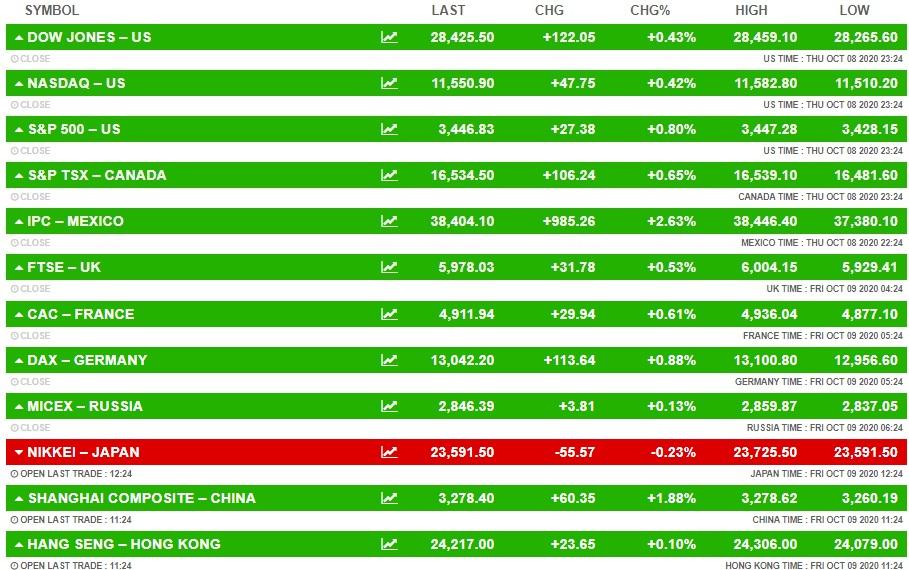बीएसई सेंसेक्स और निफ्टी में हल्की बढ़त, मेटल और आईटी शेयरों में भी खरीदारी, हिंडाल्को का शेयर 3% ऊपर