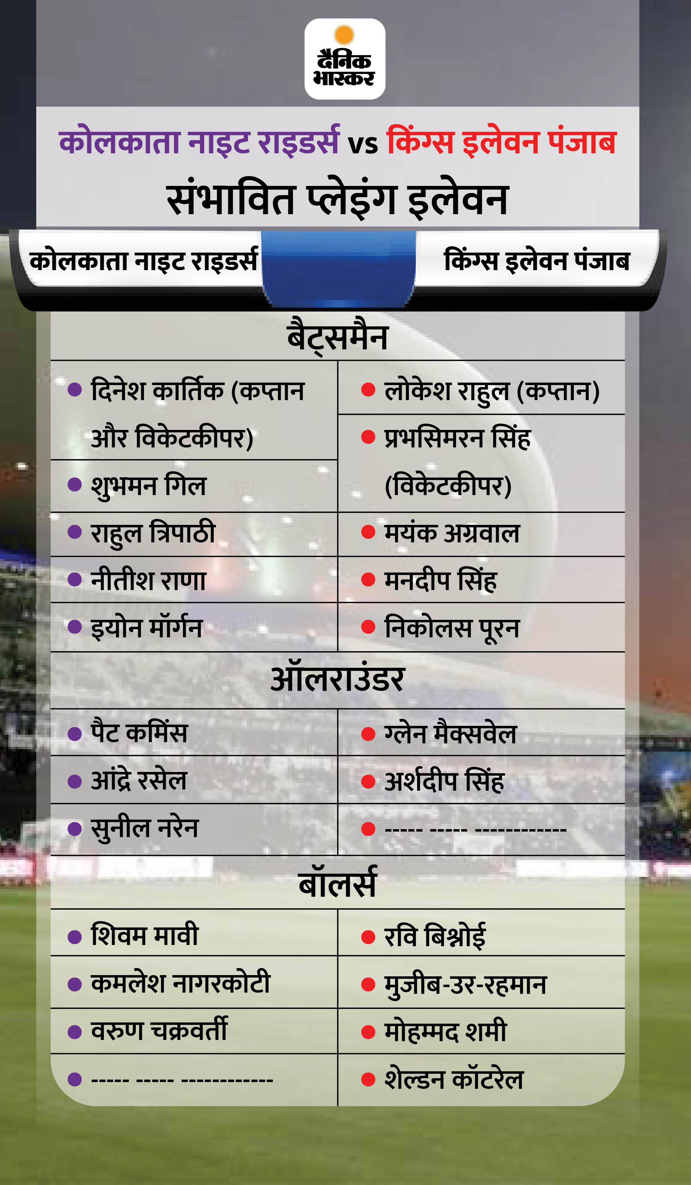 टूर्नामेंट में बने रहने के लिए किंग्स इलेवन पंजाब के लिए जीत जरूरी, गेल को मिल सकता है मौका; कोलकाता में कुलदीप की वापसी संभव