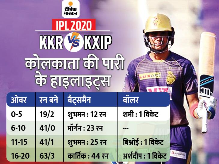 kkr highlights1 1602353209