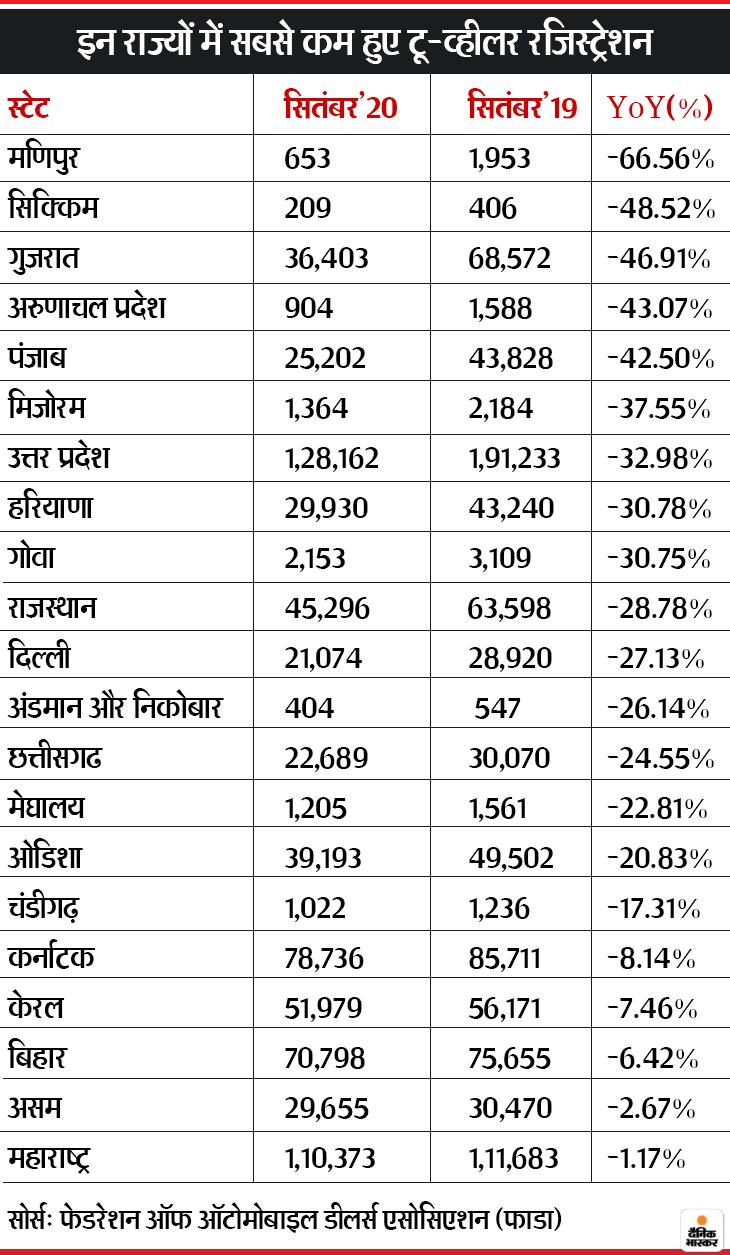 सितंबर 2020 में टू-व्हीलर रजिस्ट्रेशन में आई 12.62% की कमी, 30 में से 21 राज्यों में कम हुए रजिस्ट्रेशन; लद्दाख में 933% की ग्रोथ रही