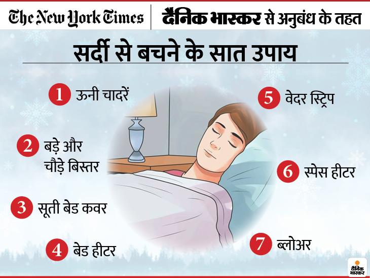 सर्दी में छोटी सी लापरवाही भारी पड़ सकती है, 4 तरह के बिस्तर और 3 इलेक्ट्रिक उपकरण हमें ठंड से बचा सकते हैं ज़रुरत की खबर,Zaroorat ki Khabar - Dainik Bhaskar