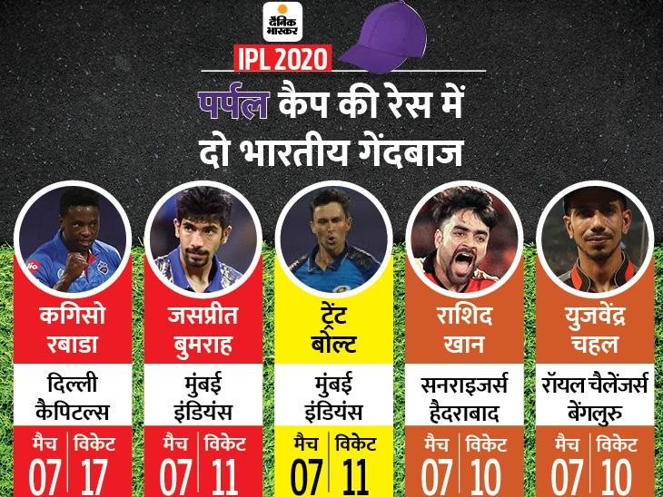 सबसे ज्यादा रन, फिफ्टी और सेंचुरी राहुल के नाम, फिर भी उनकी टीम पंजाब सबसे नीचे; विदेशियों पर भारी भारतीय खिलाड़ी