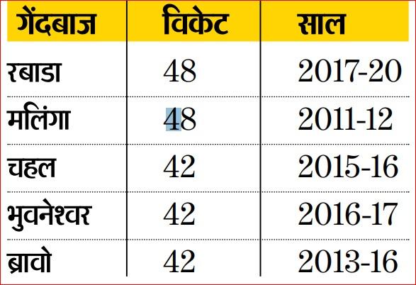 मुंबई इंडियंस सभी विरोधी के खिलाफ 50% से अधिक मैच जीतने वाली इकलौती टीम, रोहित 60% से अधिक मैच जीतने वाले एकमात्र कप्तान