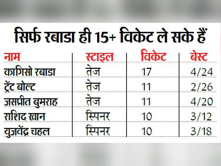 पिछले सीजन की तुलना में 4 टीमों के प्रदर्शन में सुधार हुआ, 2 में गिरावट आई; जबकि 2 टीमों का खेल पहले जैसा ही रहा