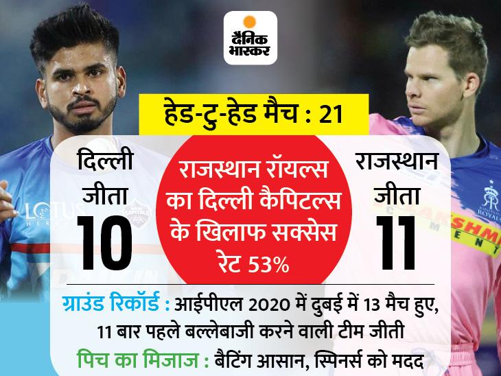 दिल्ली कैपिटल्स ने राजस्थान रॉयल्स के खिलाफ टॉस जीता, पहले बल्लेबाजी का फैसला; हर्षल पटेल की जगह तुषार देशपांडे को मौका