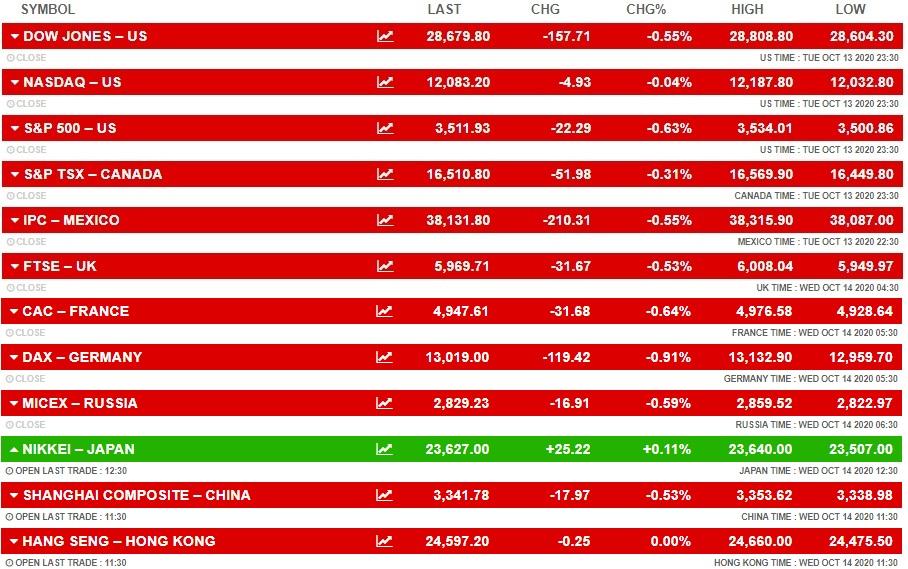 कमजोर ग्लोबल संकेतों का असर, बीएसई सेंसेक्स और निफ्टी में गिरावट, आईटी स्टॉक विप्रो का शेयर 6% नीचे