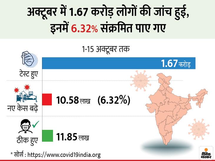 पीएम मोदी का आदेश- टेस्टिंग बढ़ाएं; कल्चरल इवेंट्स में 200 से ज्यादा लोग शामिल नहीं होंगे; अब तक 73.65 लाख केस देश,National - Dainik Bhaskar