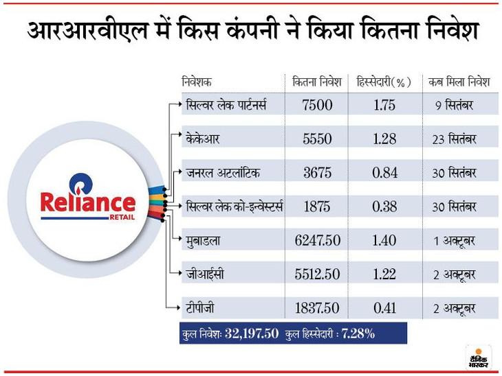 आरआईएल को केकेआर से 5550 करोड़ रुपए मिले, रिलायंस रिटेल की 1.28% हिस्सेदारी के लिए पिछले महीने हुआ था सौदा