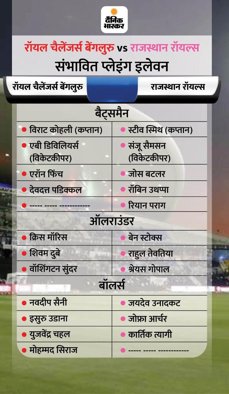 टूर्नामेंट में बने रहने के लिए राजस्थान रॉयल्स को जीत की जरूरत, रॉयल चैलेंजर्स के पास सीजन में छठवीं जीत दर्ज करने का मौका
