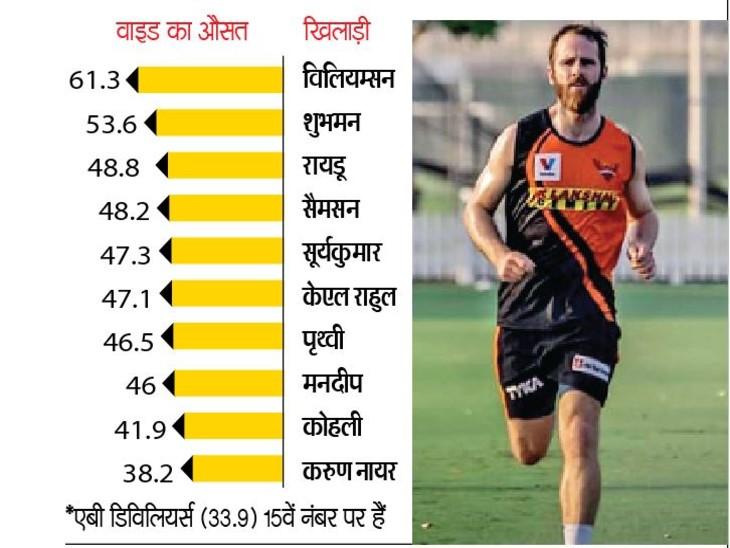 2016 सीजन के बाद गेंदबाज ने हर 28 गेंद के बाद वाइड फेंकी है;रसेल को हर 12वीं जबकि विलियम्सन को हर 62वीं गेंद पर वाइड मिलती है