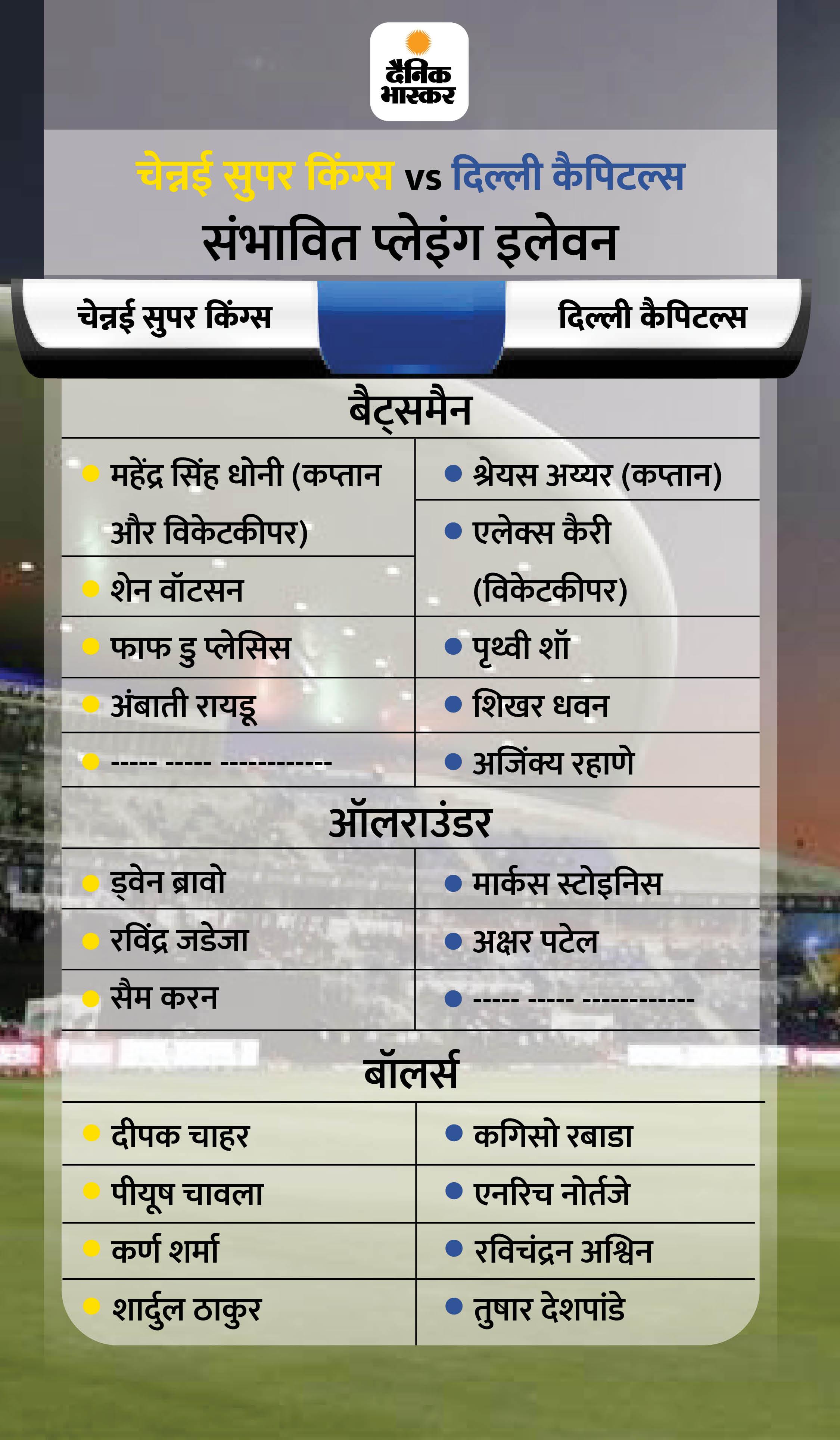 पहले राजस्थान रॉयल्स और रॉयल चैलेंजर्स बेंगलुरु आमने-सामने; शाम को दिल्ली कैपिटल्स का मुकाबला चेन्नई सुपर किंग्स से होगा