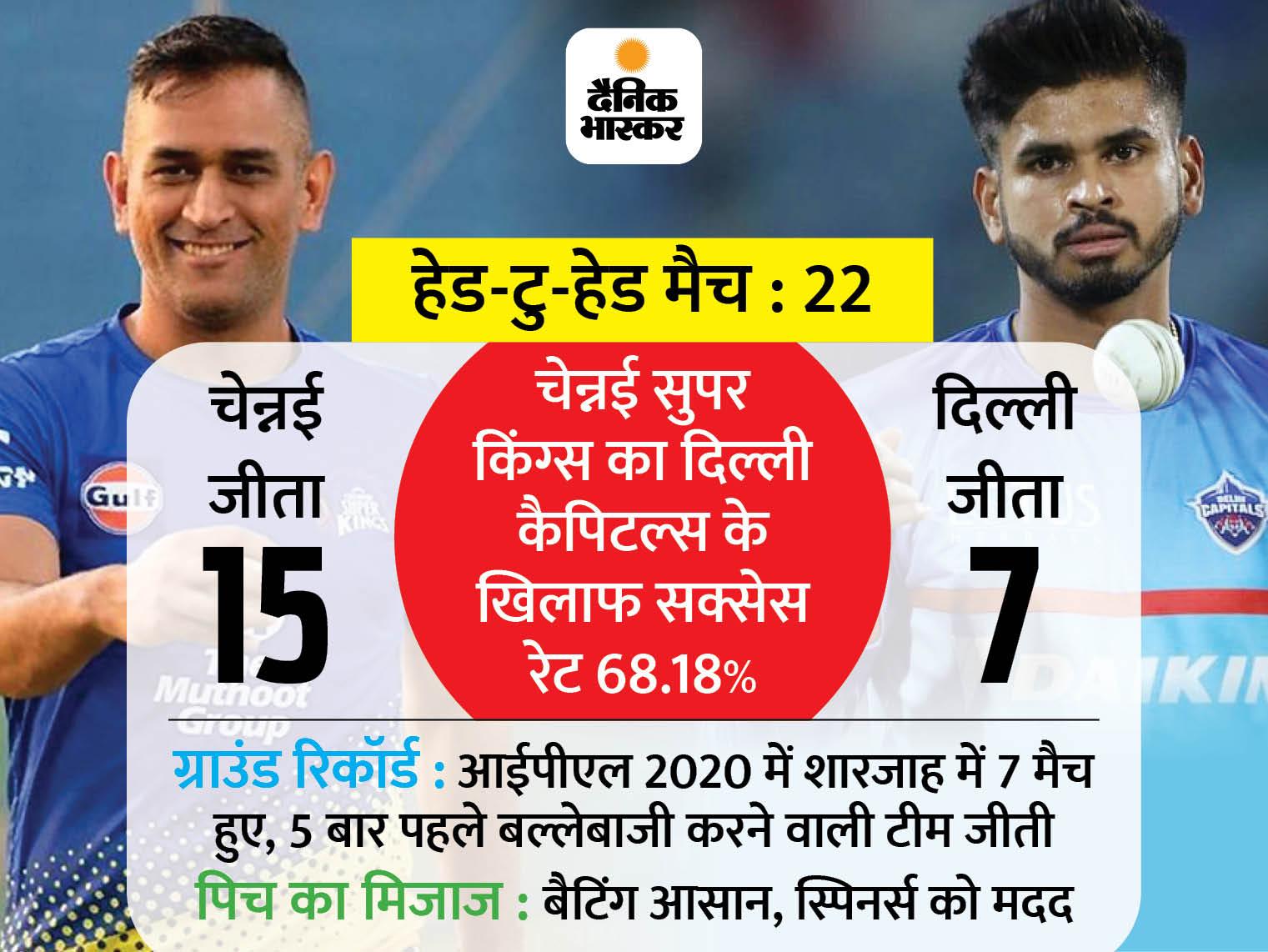 चेन्नई सुपर किंग्स ने दिल्ली कैपिटल्स के खिलाफ टॉस जीता, पहले बल्लेबाजी का फैसला किया; श्रेयस अय्यर पूरी तरह फिट