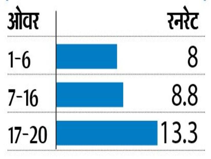 बल्लेबाजी में मुंबई के खिलाड़ी हावी, डेथ ओवर्स में 13+ की रनरेट से रन बना रहे; गेंदबाजी में दिल्ली सबसे अच्छी टीम