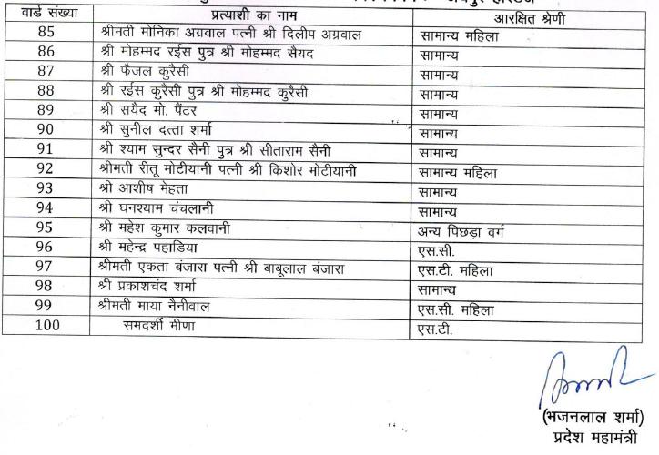 भाजपा उम्मीदवारों की सूची।