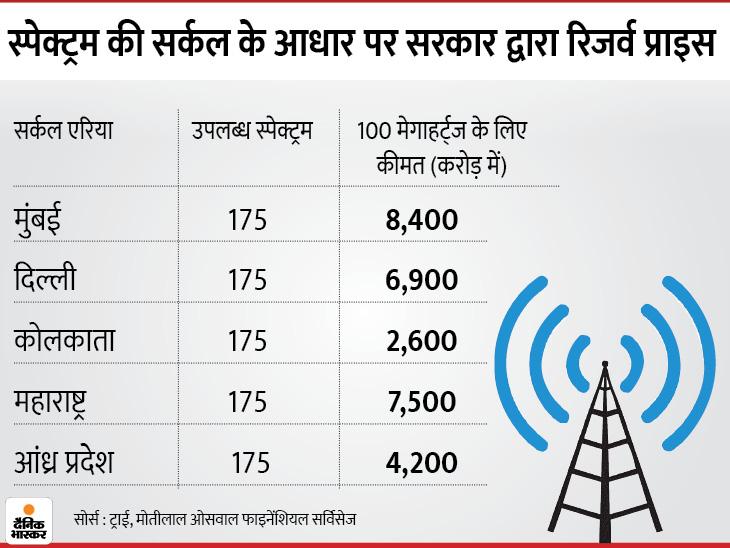टेक अडॉप्शन में भारत की रफ्तार में तेजी, टेलीकॉम कंपनियों को दिल्ली और मुंबई में 5G शुरु करने के लिए 18,700 करोड़ रुपए की होगी जरुरत