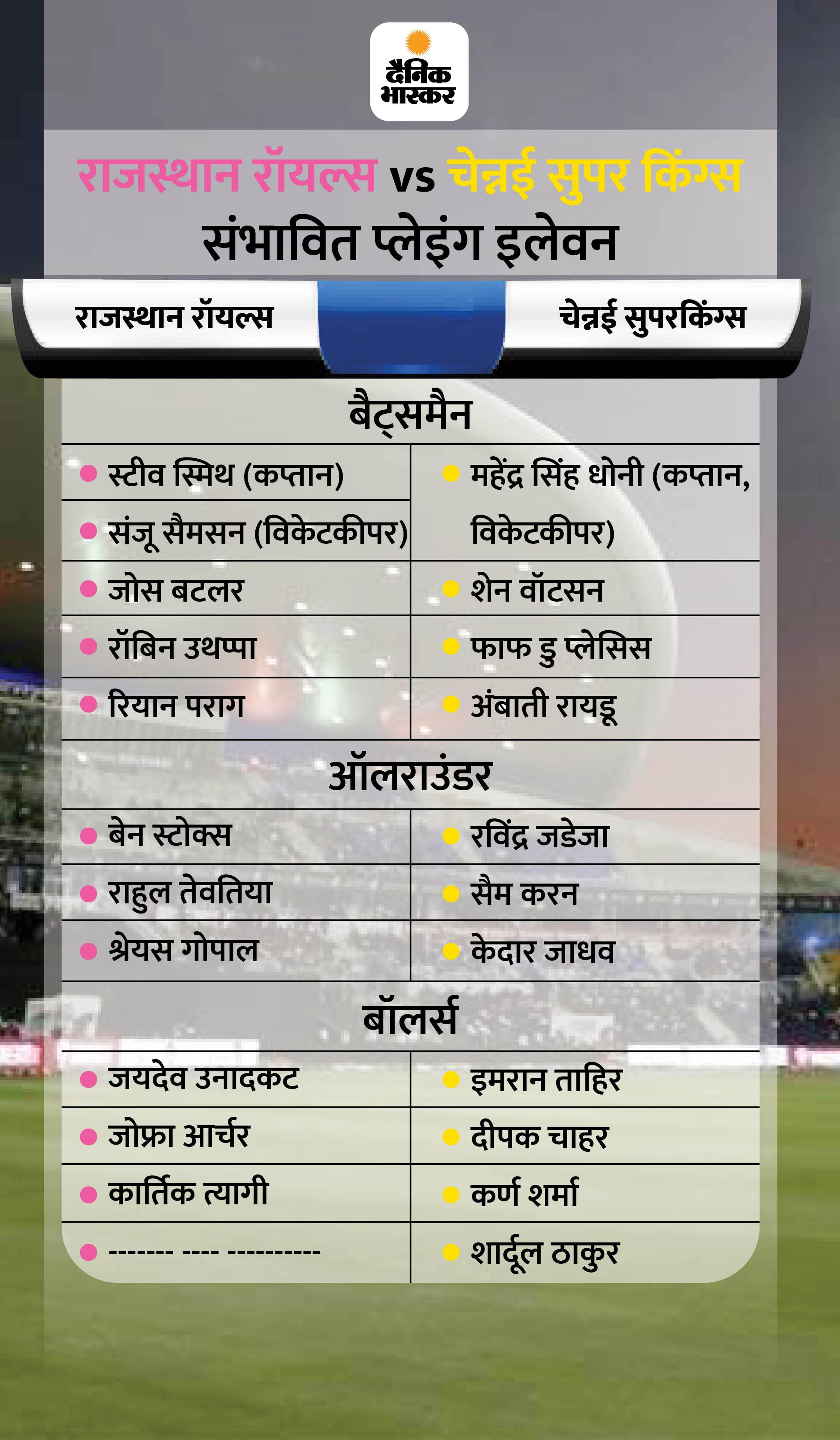 टूर्नामेंट में बने रहने के लिए दोनों टीमों को चाहिए जीत, पॉइंट्स टेबल में दोनों फिलहाल बॉटम-2 में; लीग में धोनी का 200वां मैच