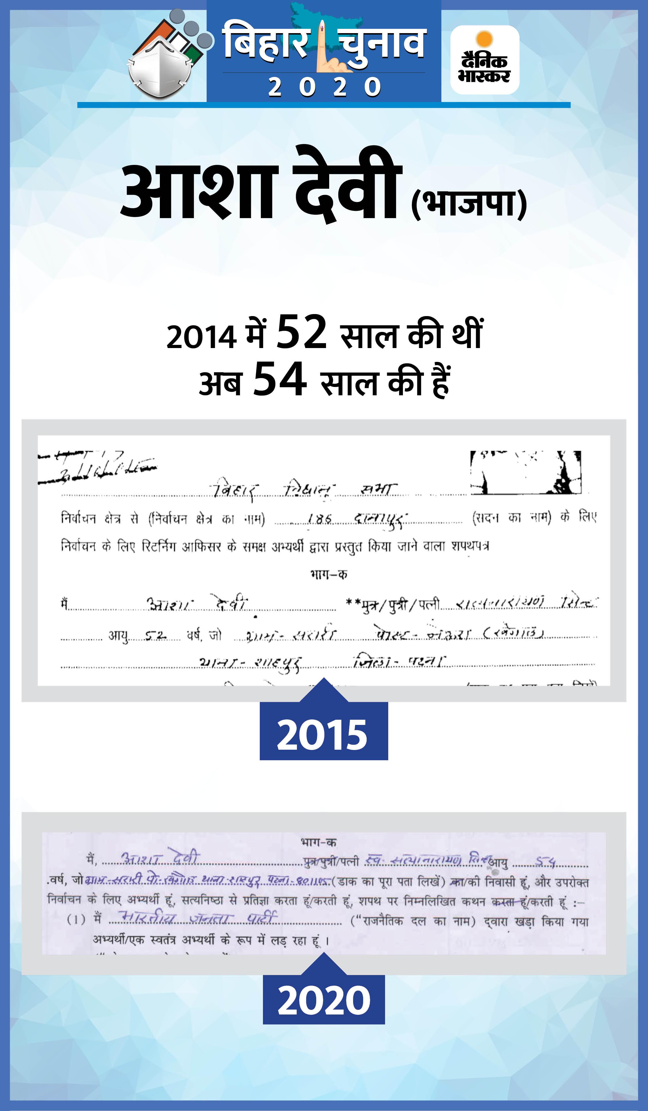 जदयू के हरिनारायण पिछली बार 75 के थे, अब 73 के हैं; पूनम देवी 5 साल से 48 की हैं, माले की शशि की उम्र 6 साल में 11 साल बढ़ी